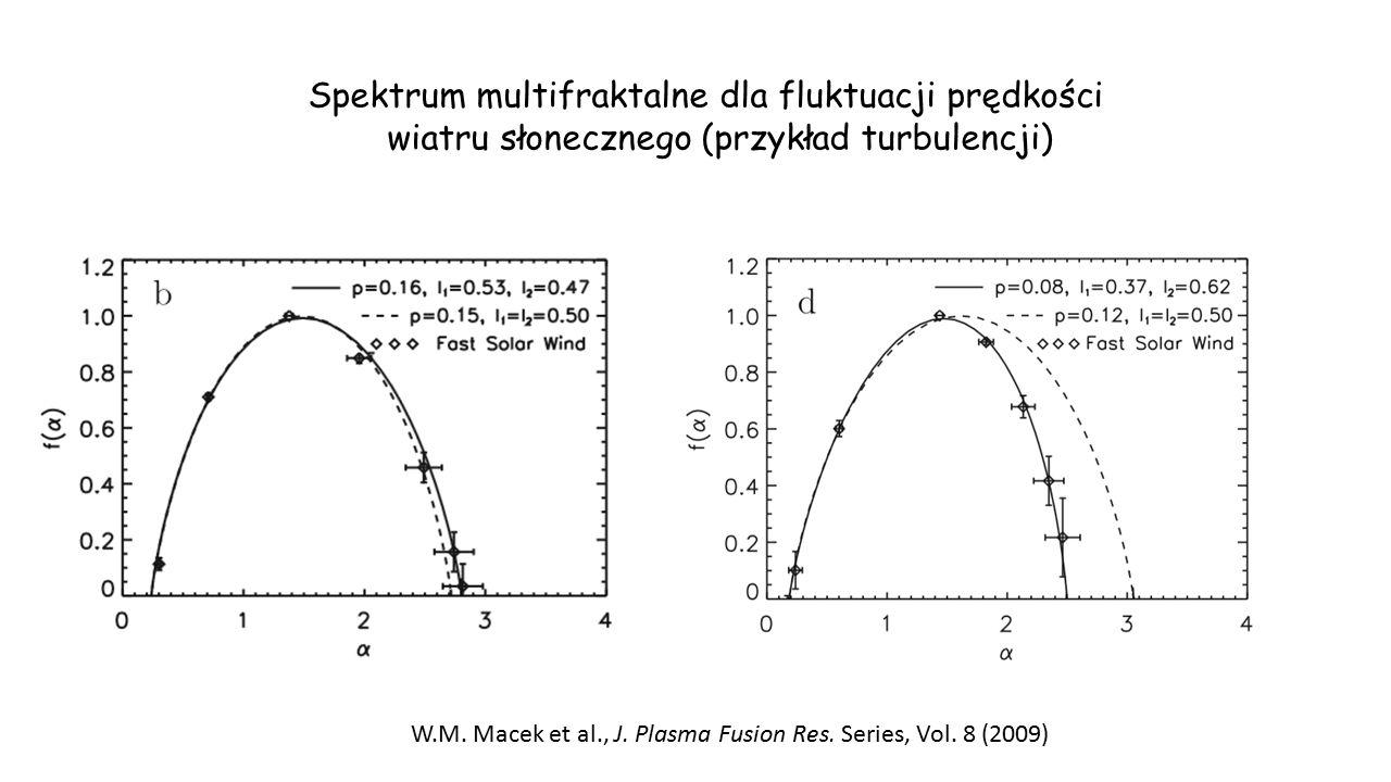 Spektrum multifraktalne dla fluktuacji prędkości