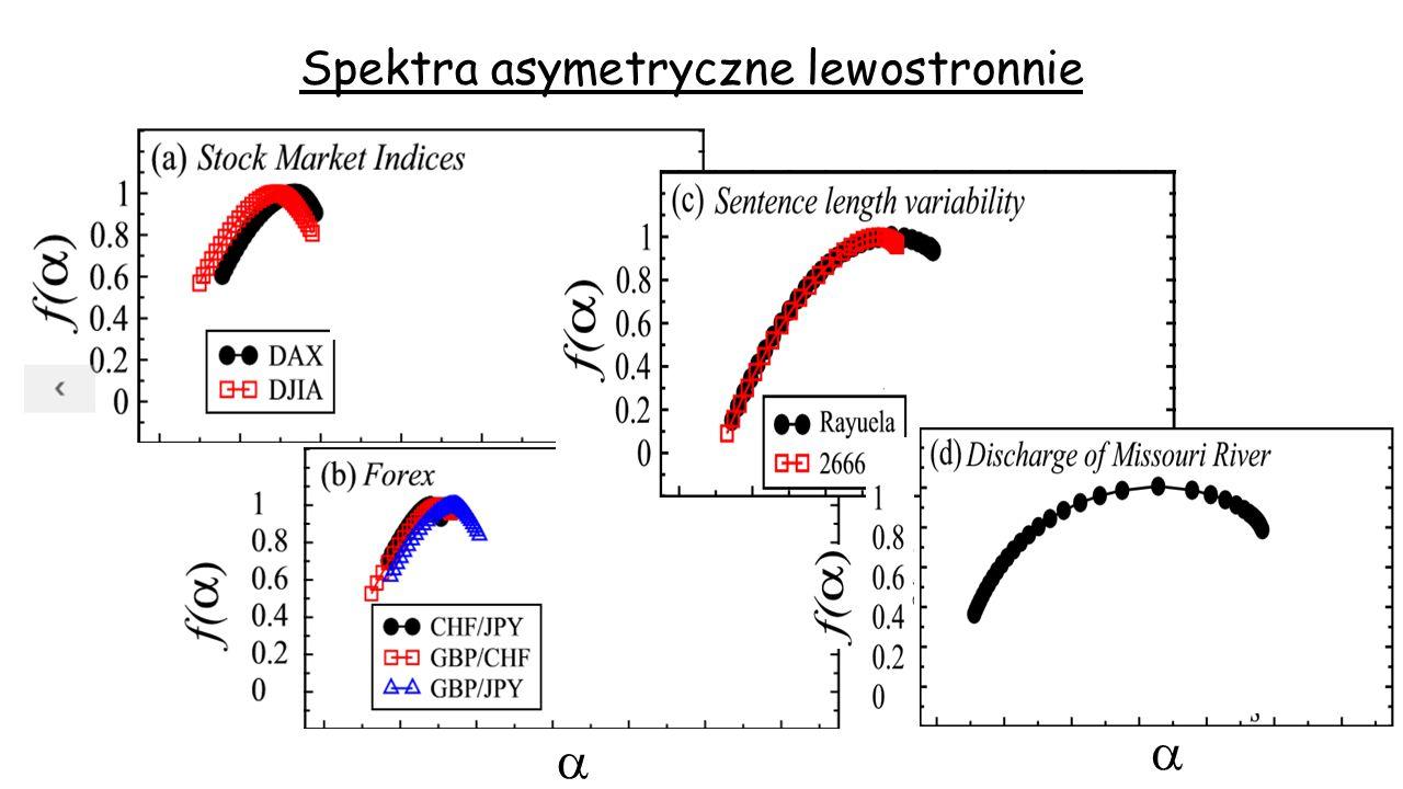 Spektra asymetryczne lewostronnie