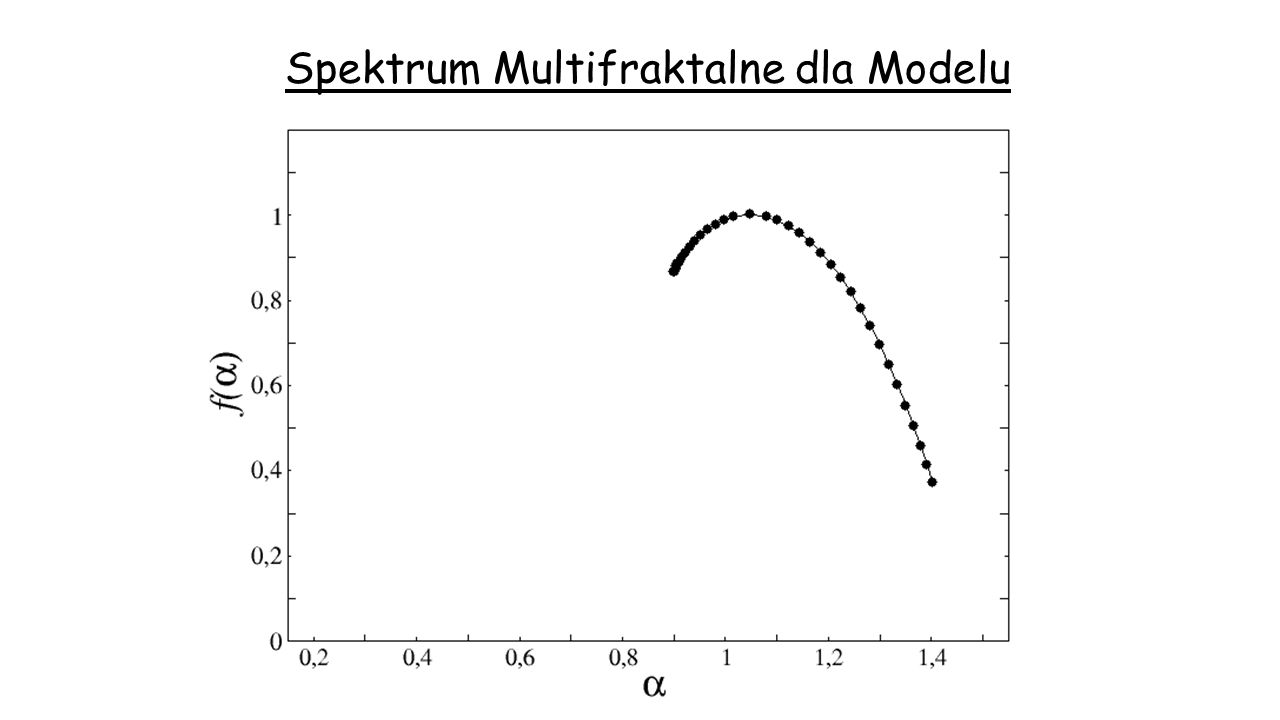 Spektrum Multifraktalne dla Modelu