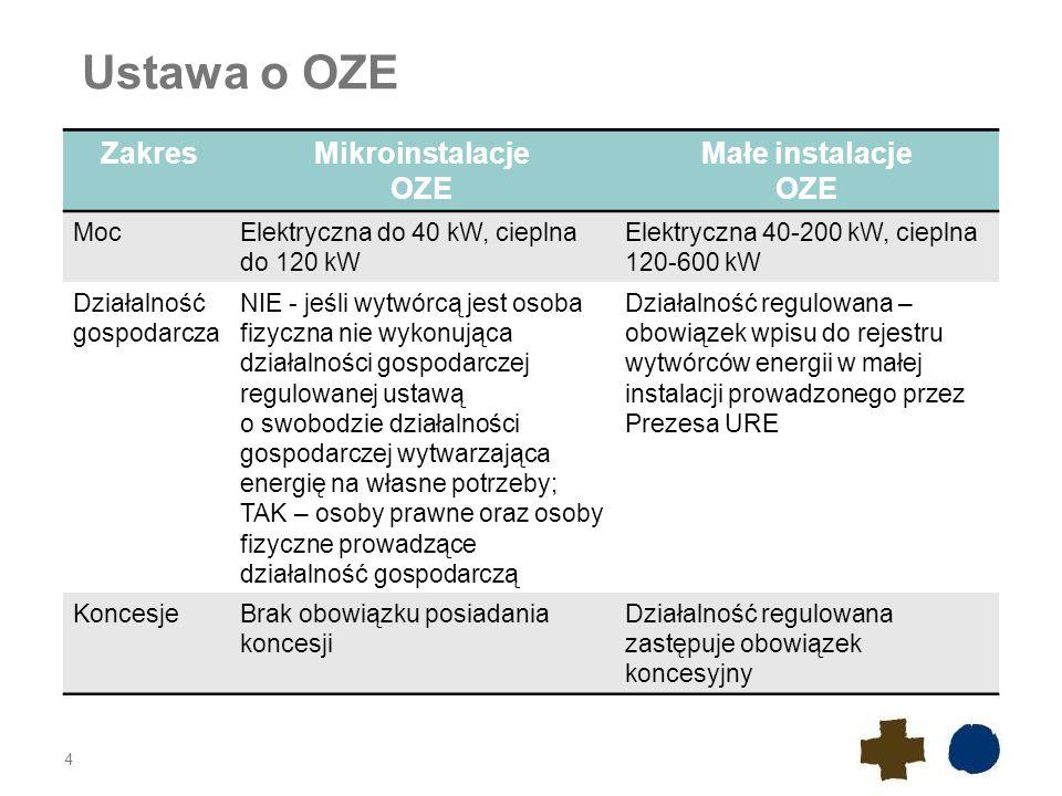 Ustawa o OZE Zakres Mikroinstalacje OZE Małe instalacje Moc
