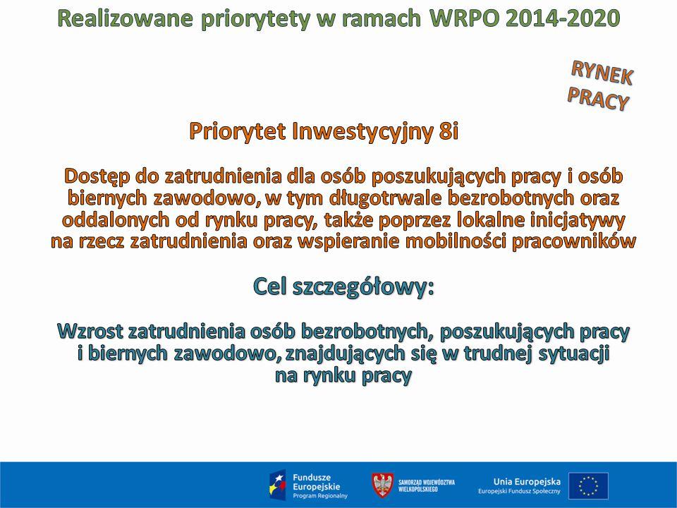 Realizowane priorytety w ramach WRPO 2014-2020