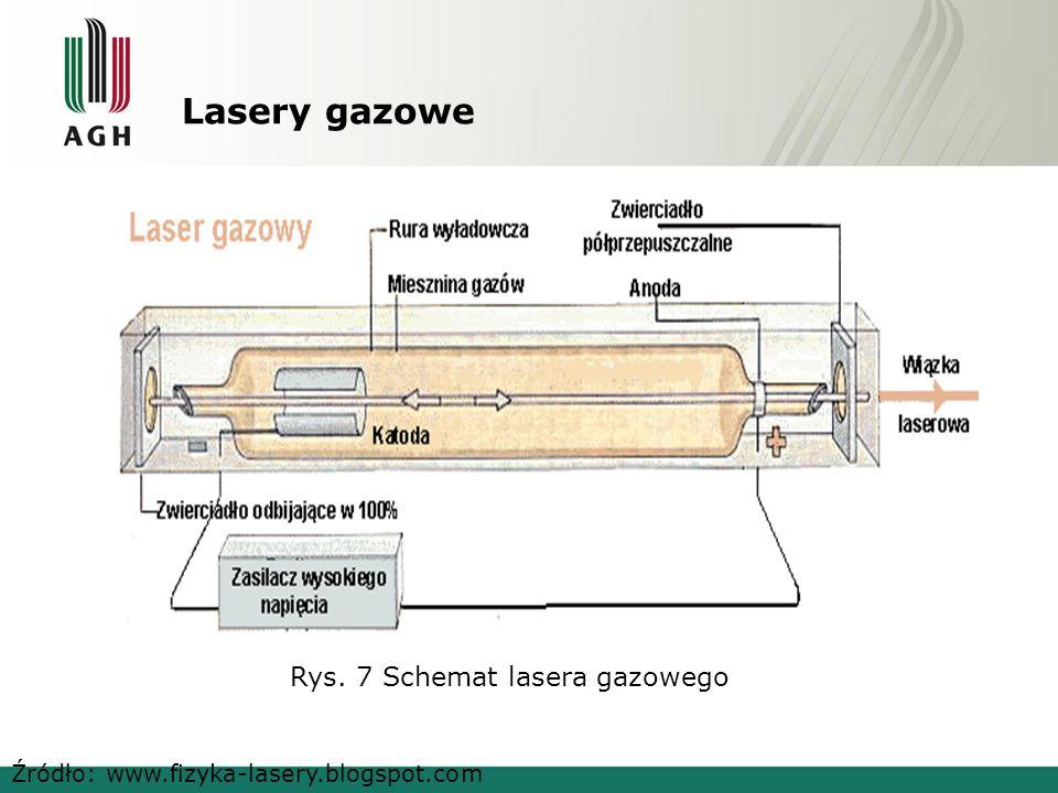 Lasery gazowe Rys. 7 Schemat lasera gazowego