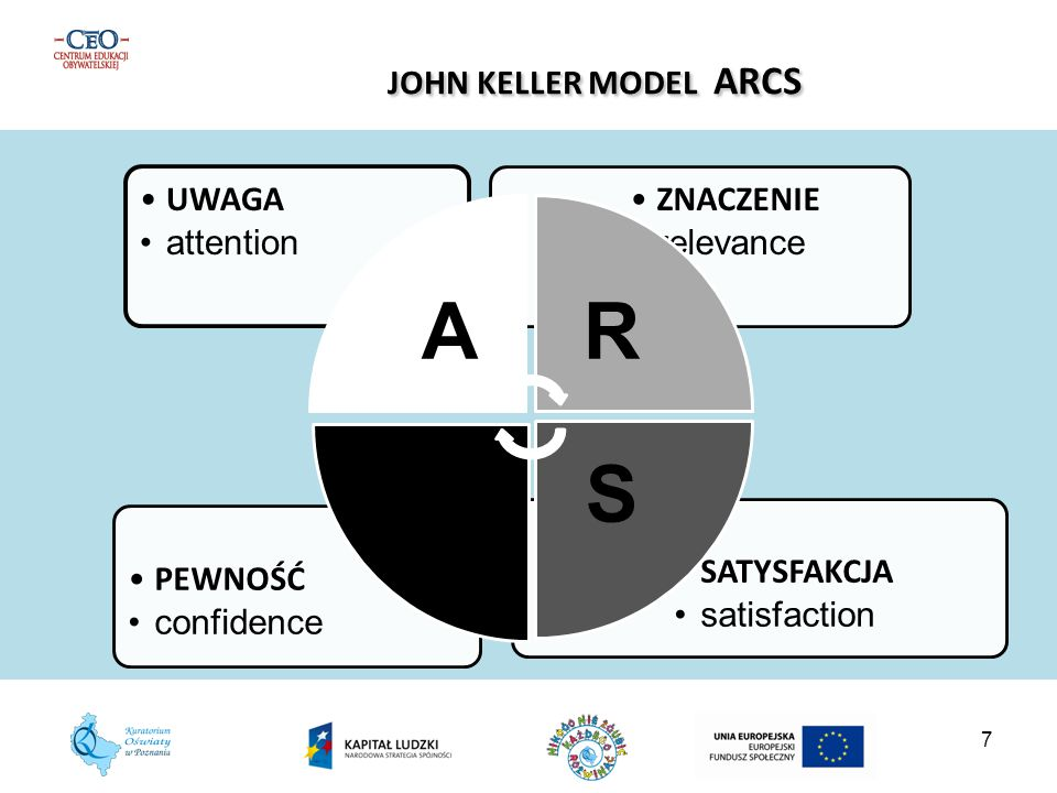 JOHN KELLER MODEL ARCS A R S C UWAGA attention ZNACZENIE relevance