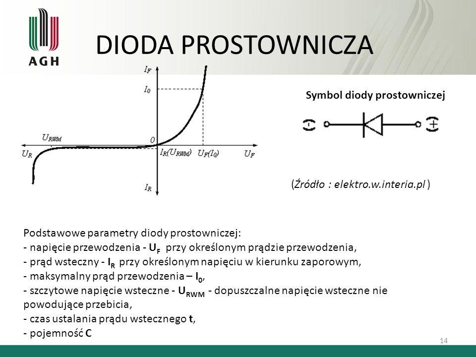 DIODA PROSTOWNICZA Symbol diody prostowniczej