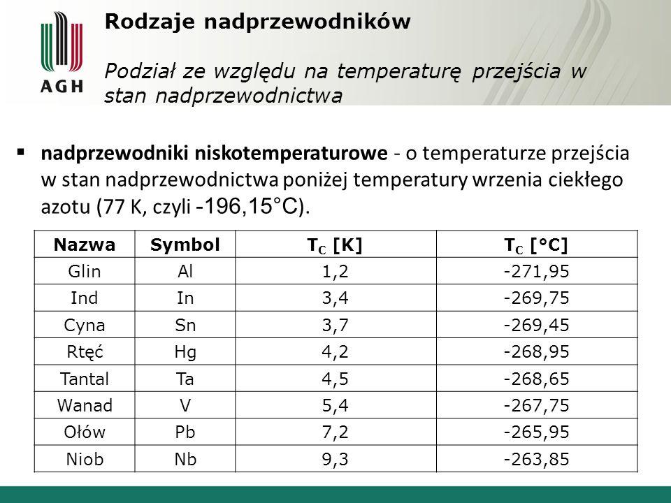 Rodzaje nadprzewodników Podział ze względu na temperaturę przejścia w stan nadprzewodnictwa