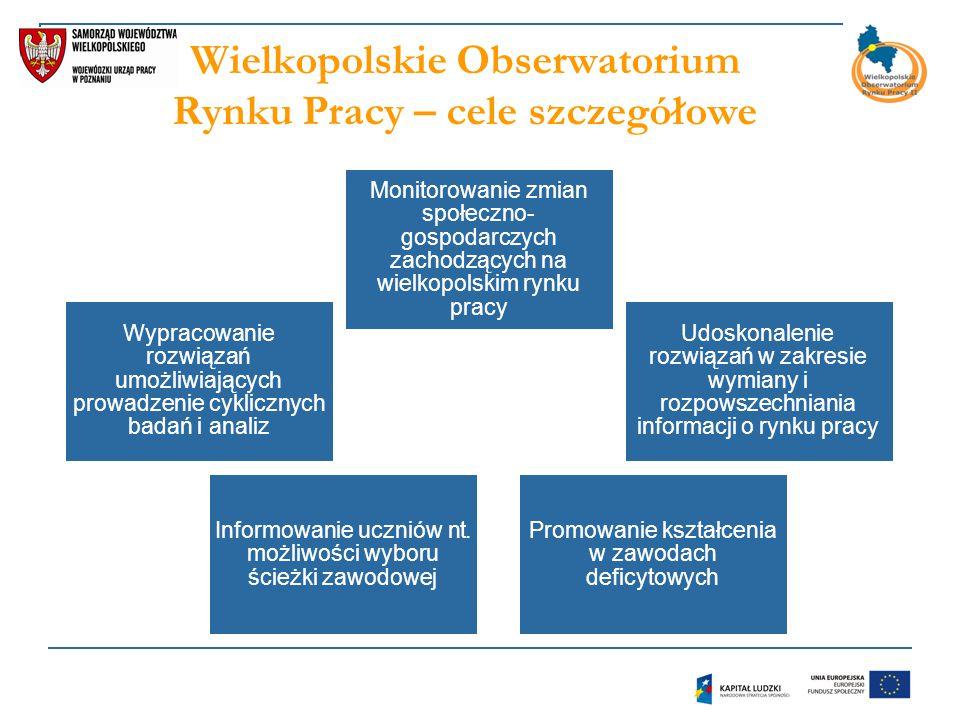 Wielkopolskie Obserwatorium Rynku Pracy – cele szczegółowe