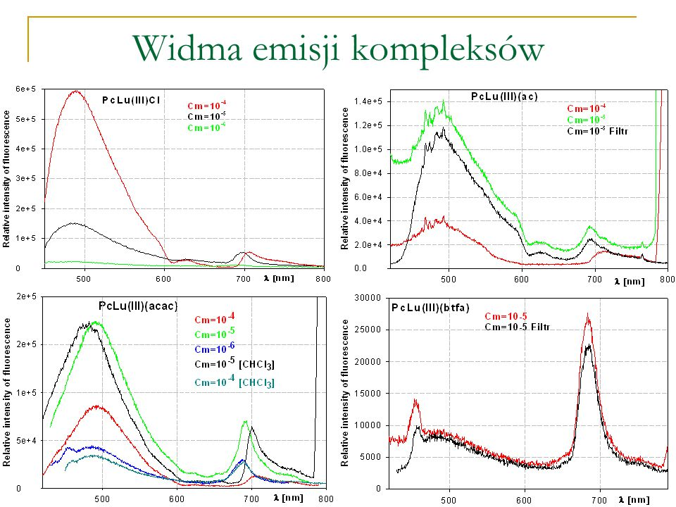 Widma emisji kompleksów