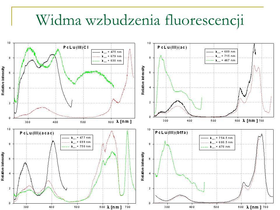Widma wzbudzenia fluorescencji