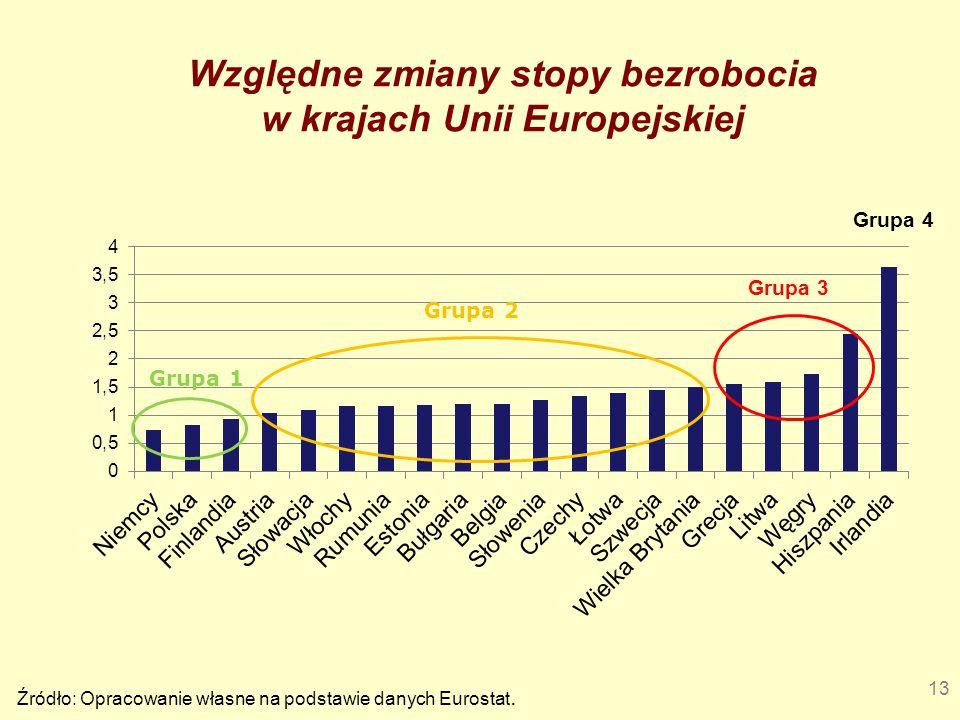 Względne zmiany stopy bezrobocia w krajach Unii Europejskiej