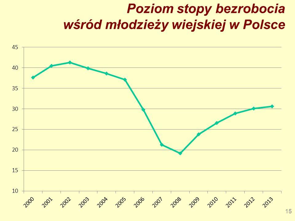 Poziom stopy bezrobocia wśród młodzieży wiejskiej w Polsce
