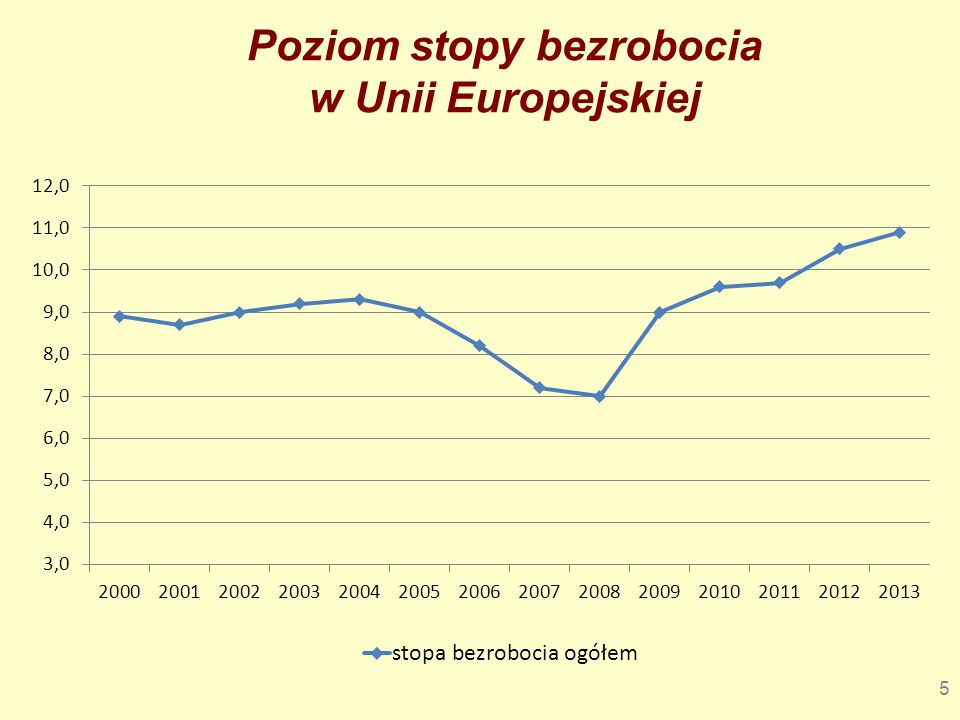 Poziom stopy bezrobocia w Unii Europejskiej
