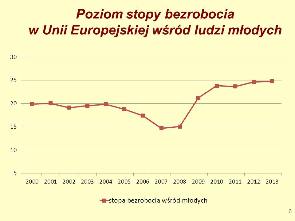 Poziom stopy bezrobocia w Unii Europejskiej wśród ludzi młodych