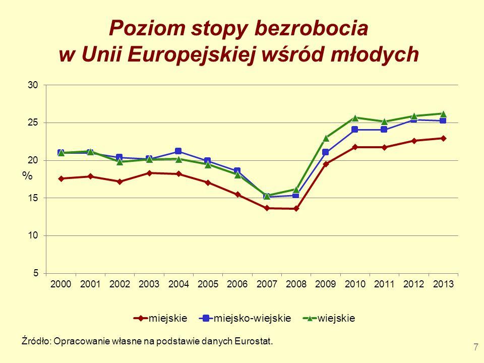 Poziom stopy bezrobocia w Unii Europejskiej wśród młodych
