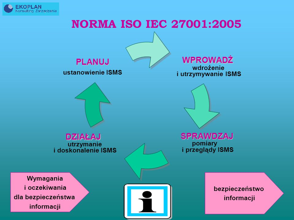 NORMA ISO IEC 27001:2005 Wymagania i oczekiwania bezpieczeństwo