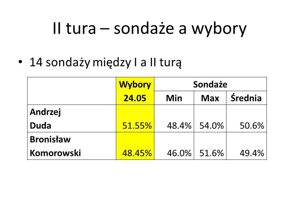 II tura – sondaże a wybory