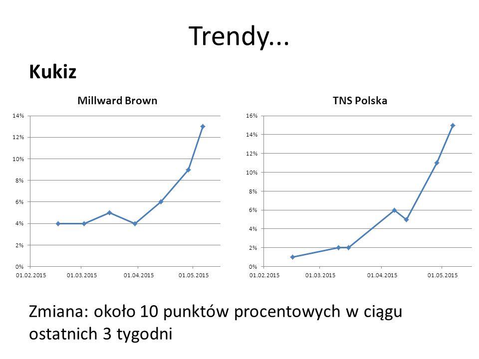 Trendy... Kukiz Zmiana: około 10 punktów procentowych w ciągu ostatnich 3 tygodni