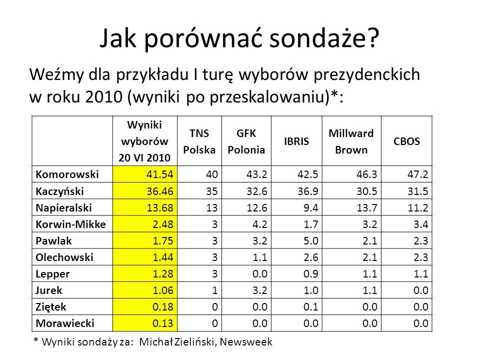 Jak porównać sondaże Weźmy dla przykładu I turę wyborów prezydenckich w roku 2010 (wyniki po przeskalowaniu)*: