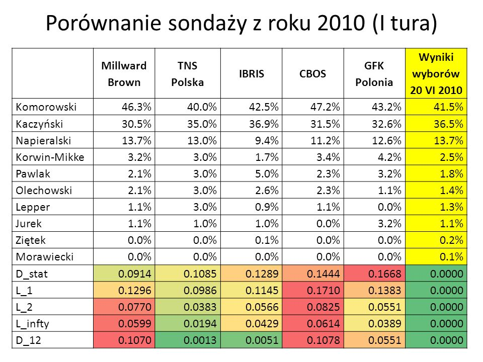 Porównanie sondaży z roku 2010 (I tura)