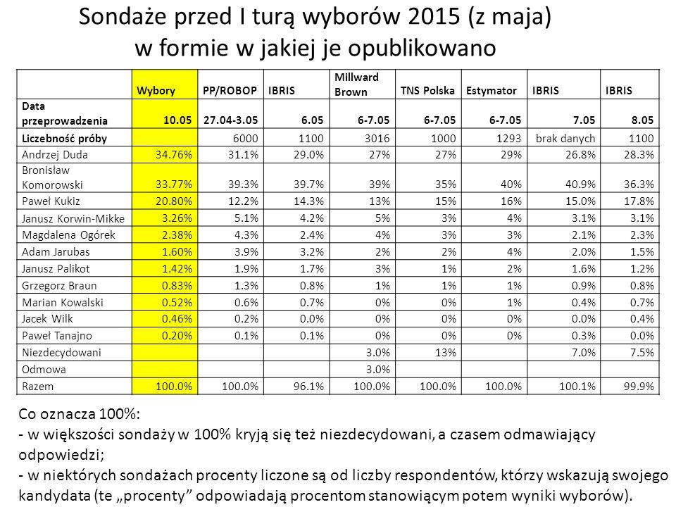 Sondaże przed I turą wyborów 2015 (z maja) w formie w jakiej je opublikowano