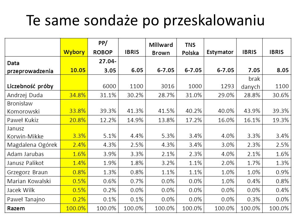 Te same sondaże po przeskalowaniu