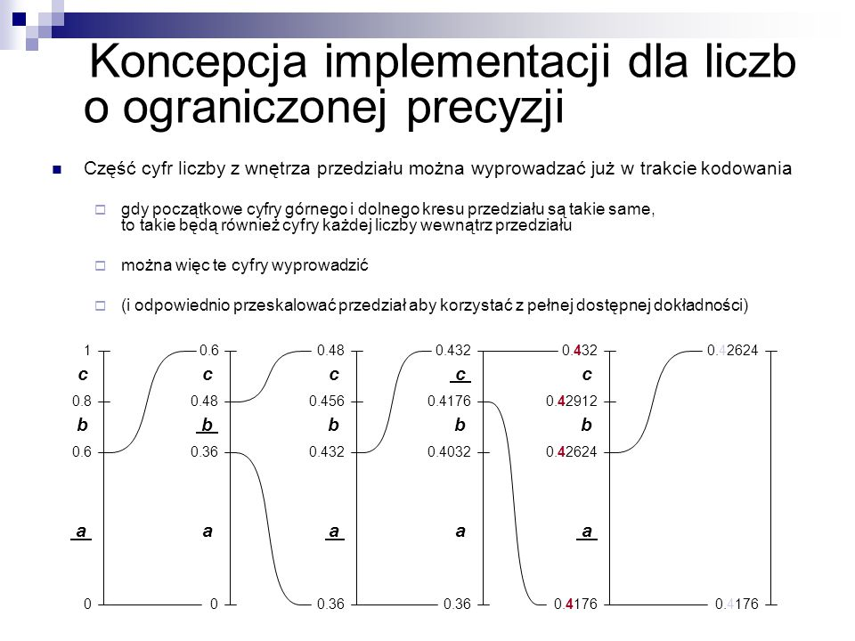 Koncepcja implementacji dla liczb o ograniczonej precyzji