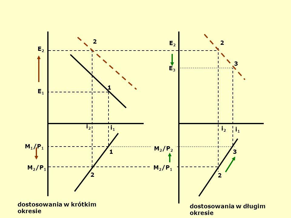 E1 M1/P1. i1. 1. 2. i2. E2. M2/P1. dostosowania w krótkim okresie. dostosowania w długim okresie.