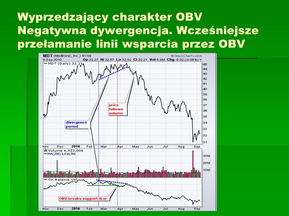 Wyprzedzający charakter OBV Negatywna dywergencja