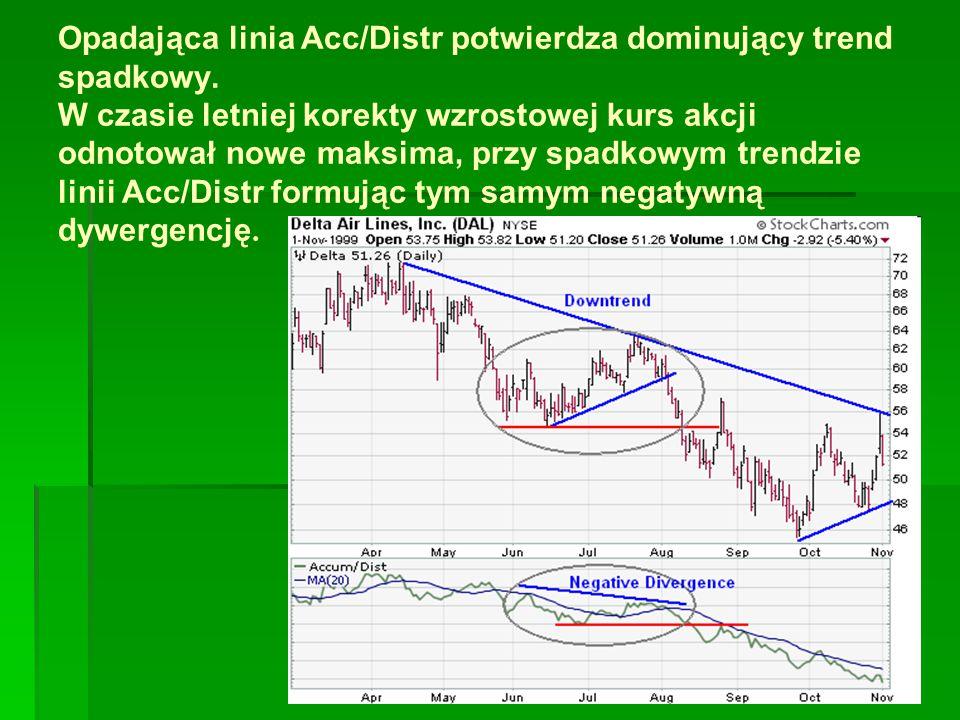 Opadająca linia Acc/Distr potwierdza dominujący trend spadkowy