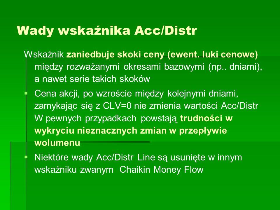 Wady wskaźnika Acc/Distr