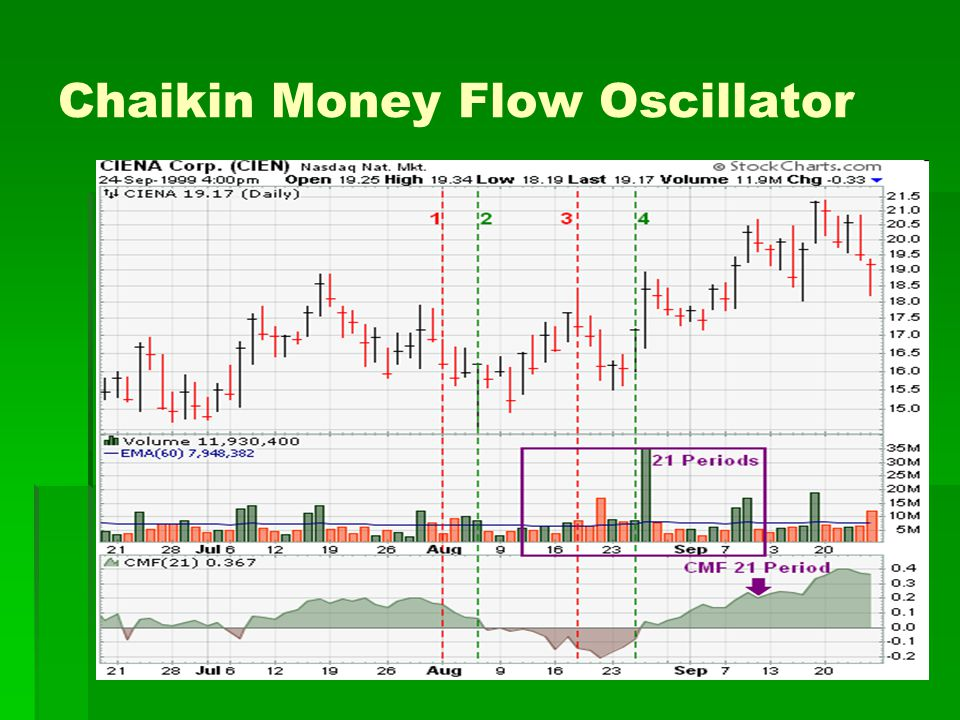 Chaikin Money Flow Oscillator