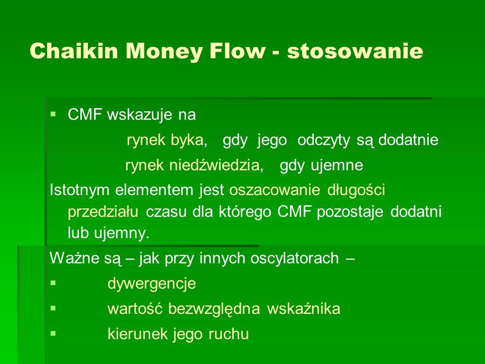 Chaikin Money Flow - stosowanie