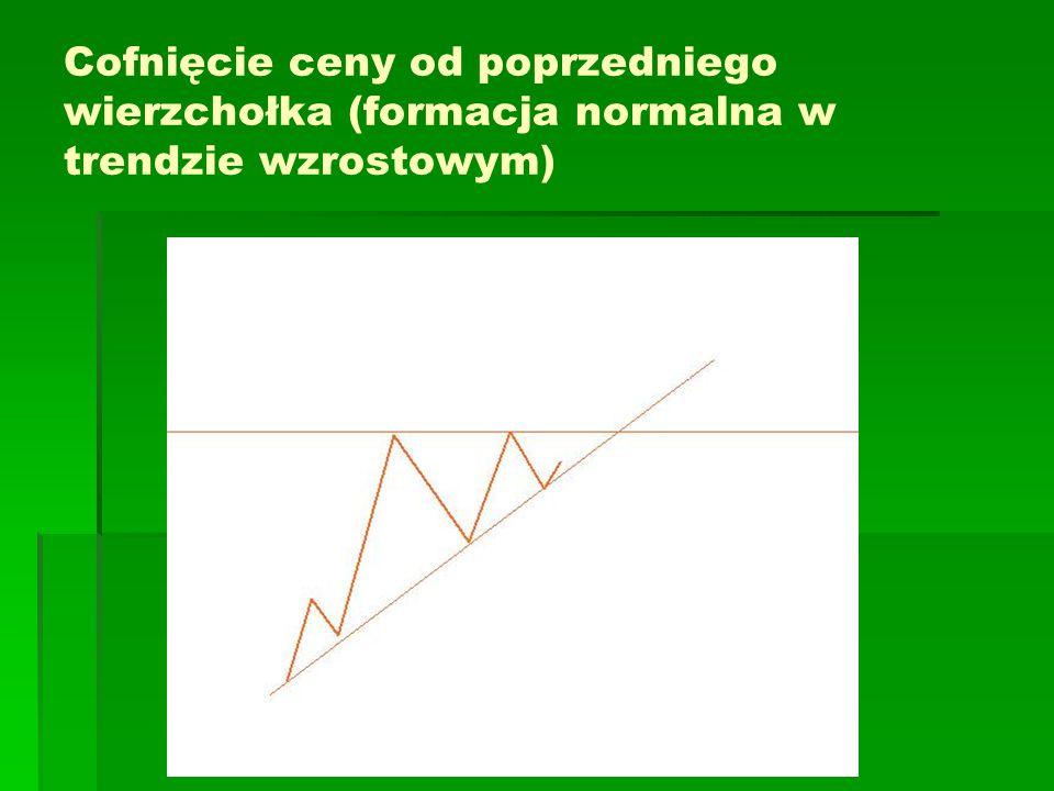 Cofnięcie ceny od poprzedniego wierzchołka (formacja normalna w trendzie wzrostowym)