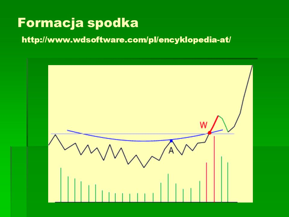 Formacja spodka http://www.wdsoftware.com/pl/encyklopedia-at/