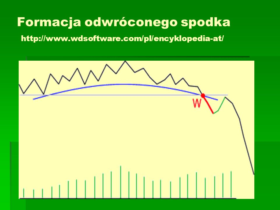 Formacja odwróconego spodka http://www. wdsoftware