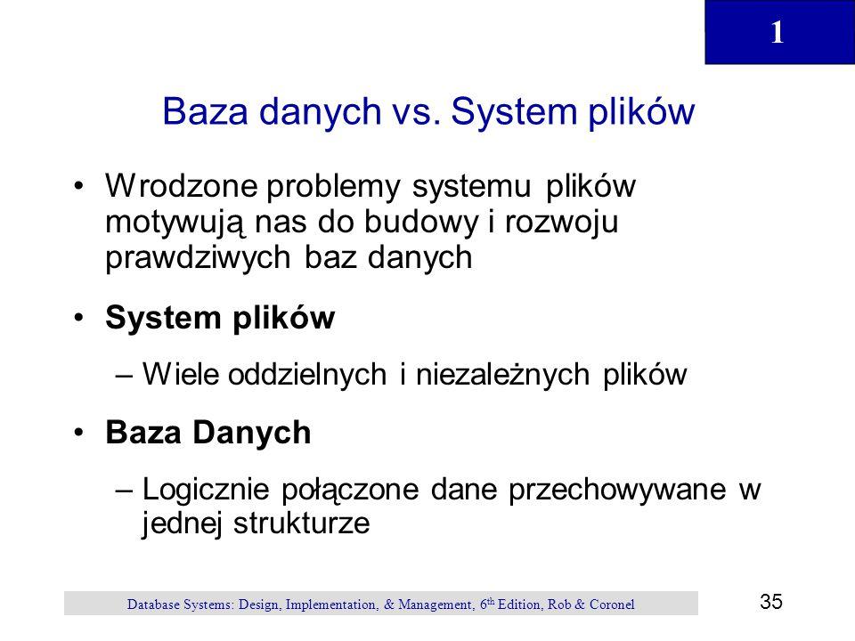 Baza danych vs. System plików