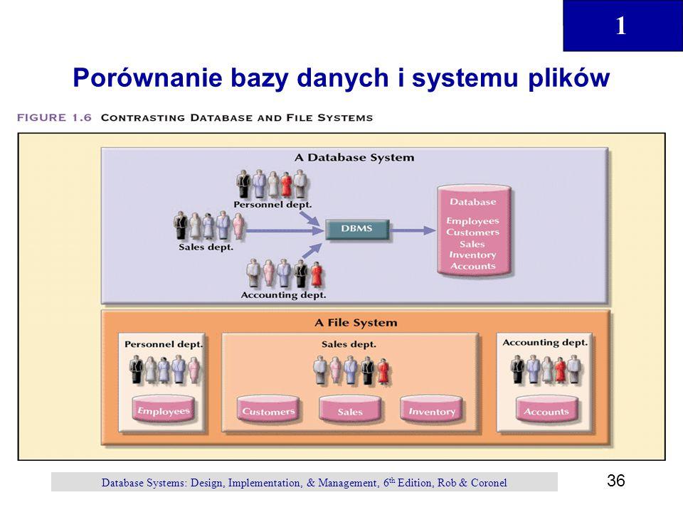 Porównanie bazy danych i systemu plików