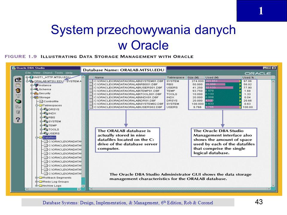 System przechowywania danych w Oracle