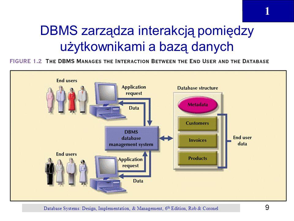 DBMS zarządza interakcją pomiędzy użytkownikami a bazą danych