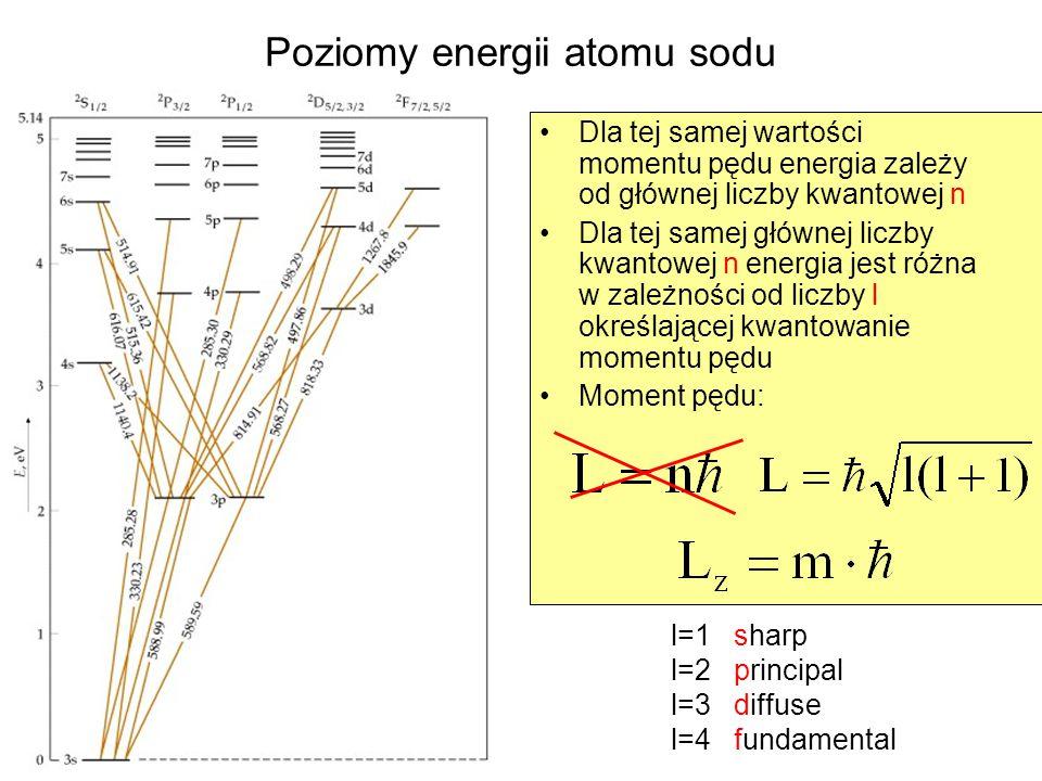 Poziomy energii atomu sodu