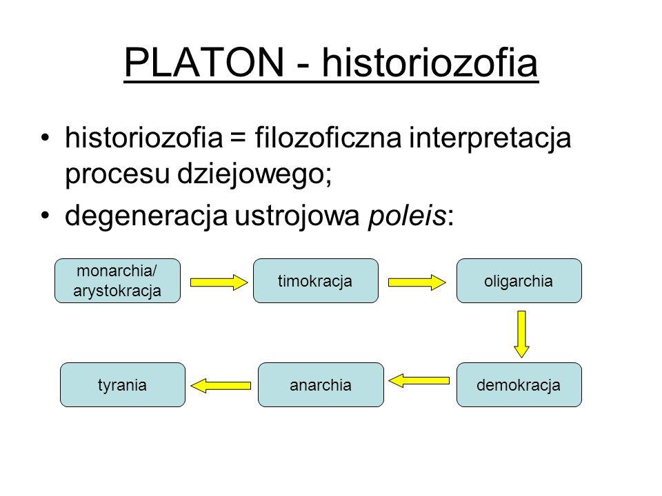 PLATON - historiozofia