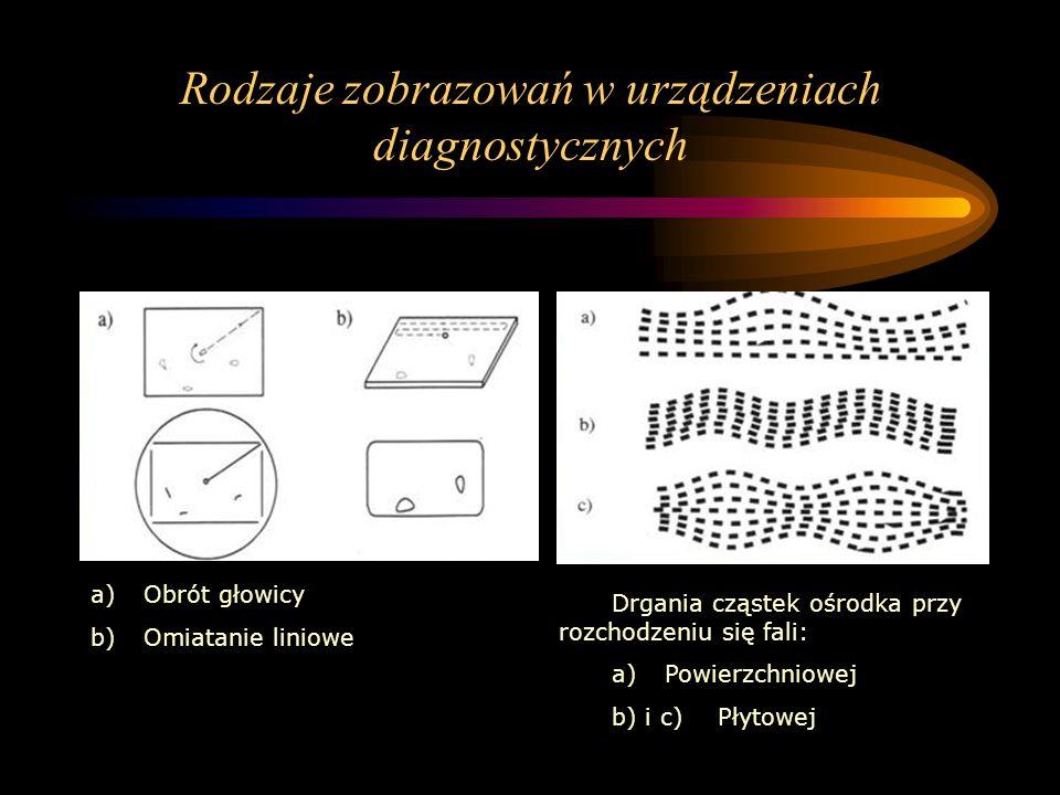 Rodzaje zobrazowań w urządzeniach diagnostycznych