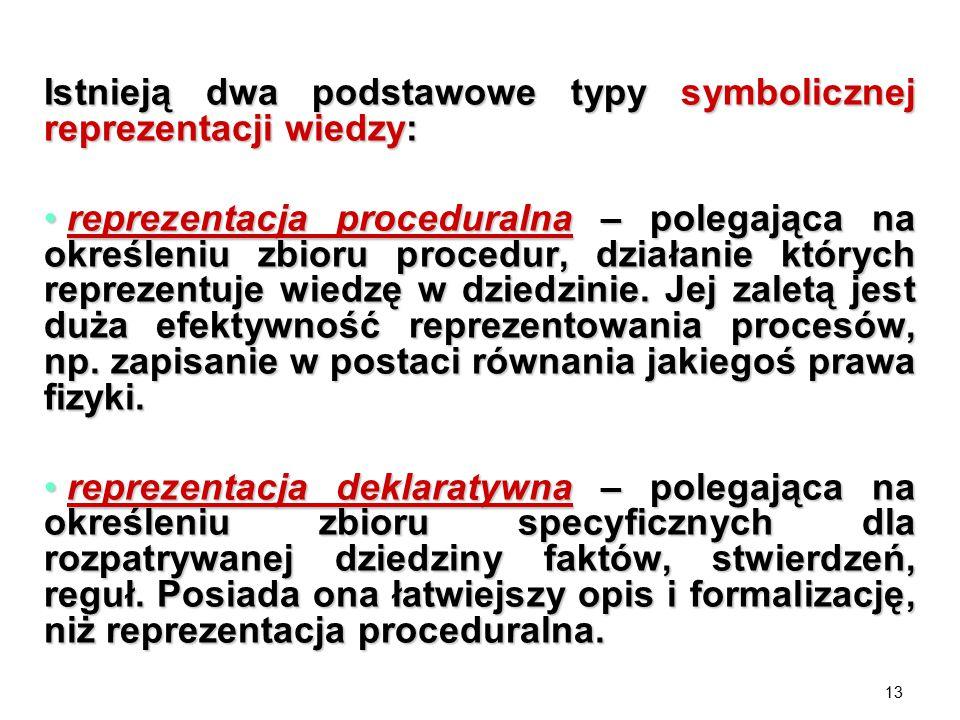 Istnieją dwa podstawowe typy symbolicznej reprezentacji wiedzy: