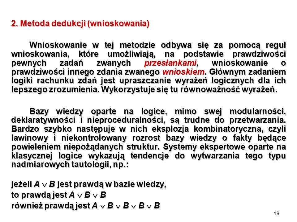 2. Metoda dedukcji (wnioskowania)