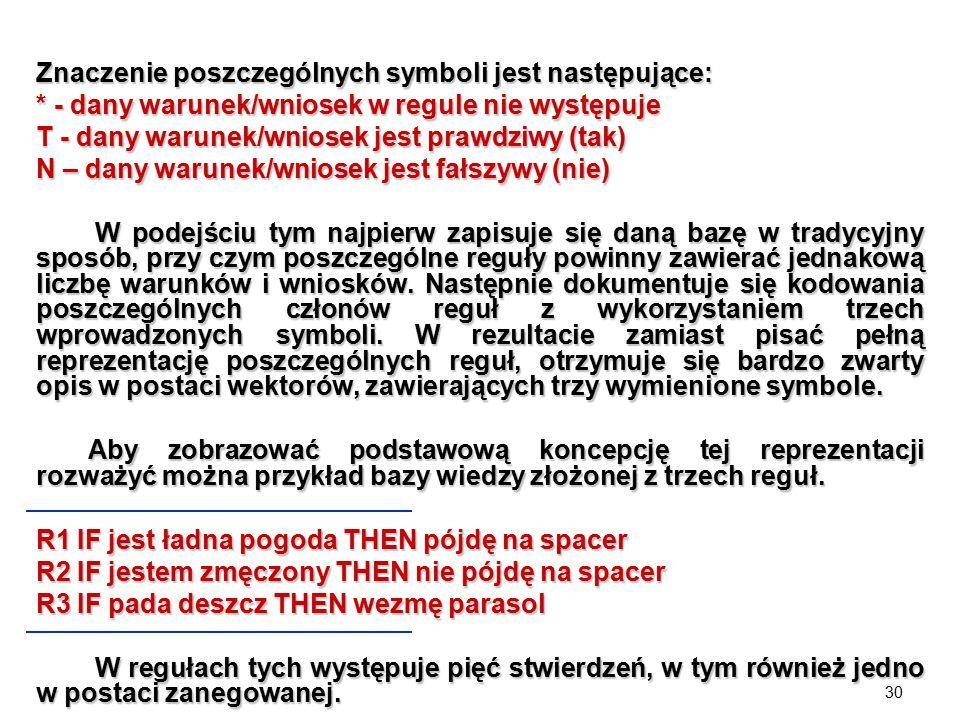 Znaczenie poszczególnych symboli jest następujące: