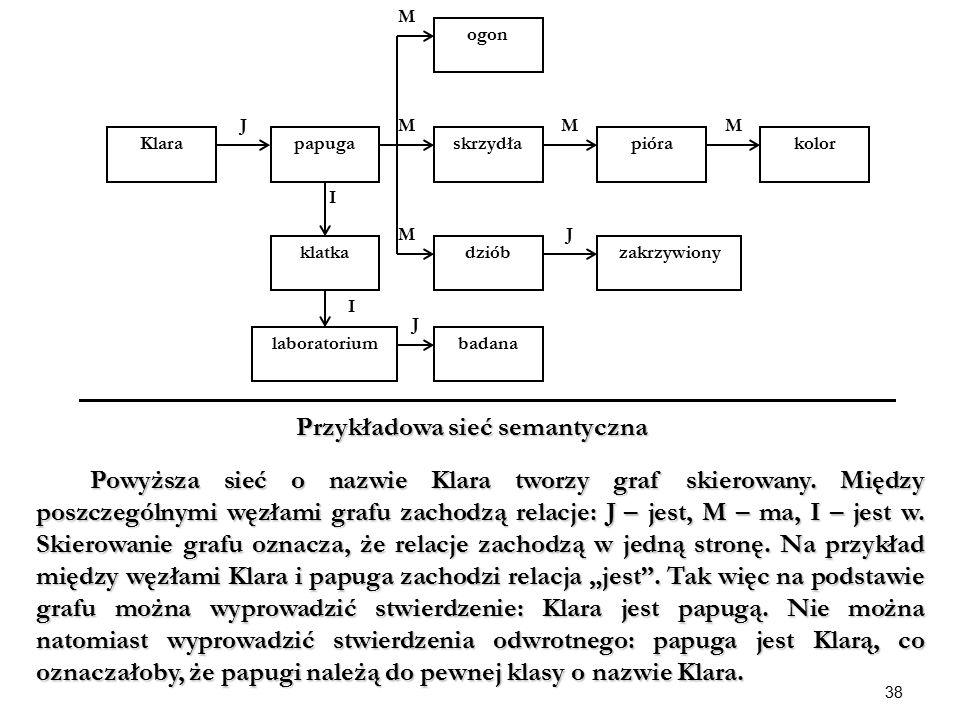 Przykładowa sieć semantyczna