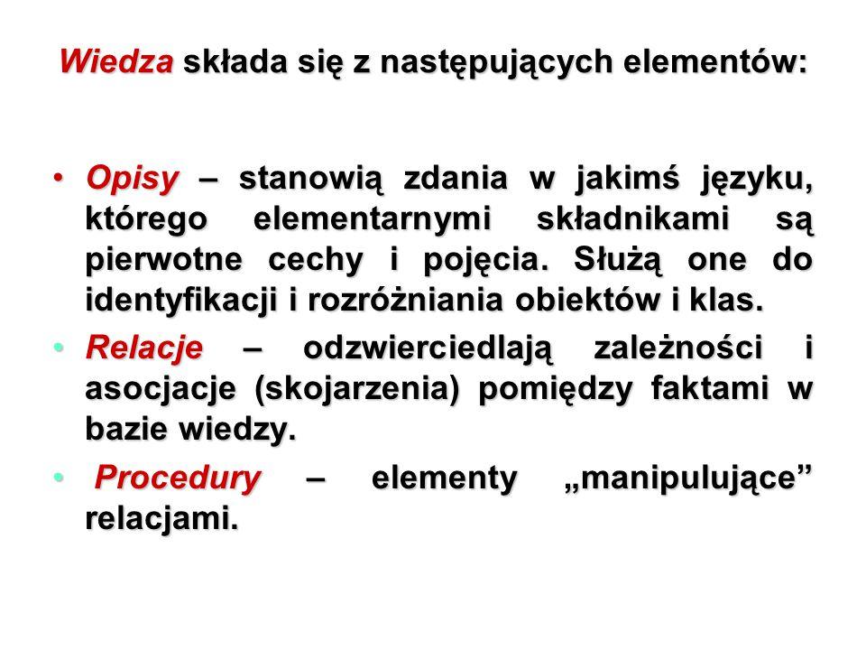 Wiedza składa się z następujących elementów: