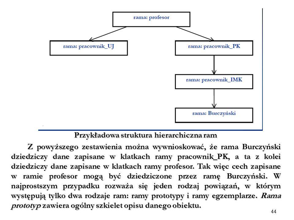 Przykładowa struktura hierarchiczna ram