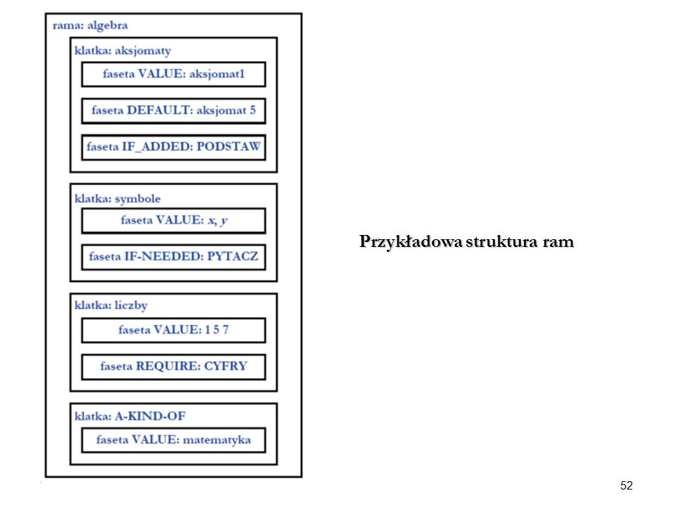 Przykładowa struktura ram