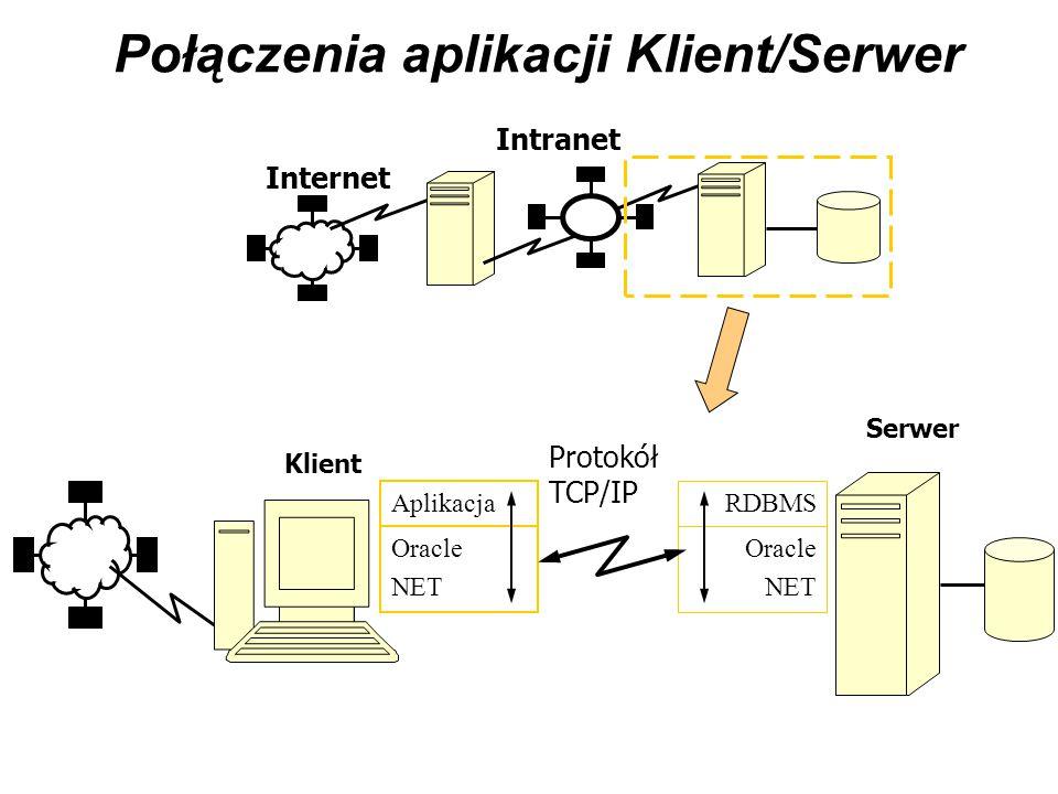 Połączenia aplikacji Klient/Serwer