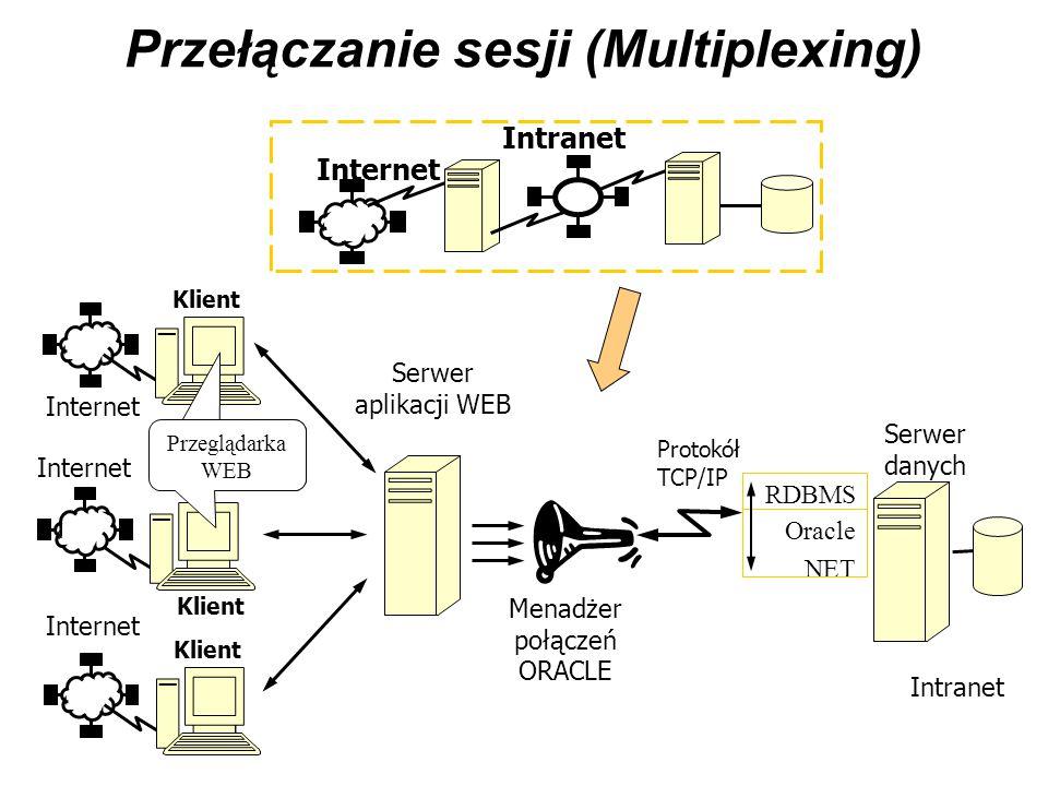 Przełączanie sesji (Multiplexing)